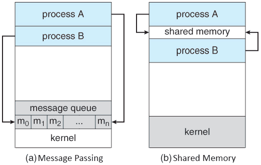 Two models for Inter-Process communication
