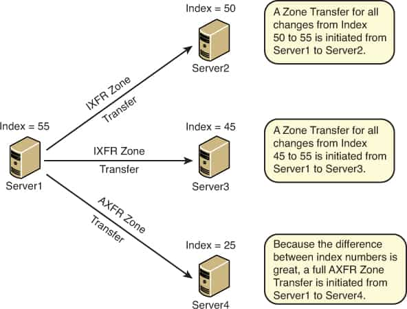 IXFR - Incremental Zone Transfer