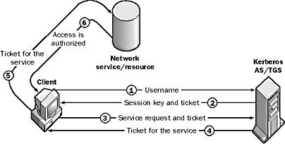 Kerberos protocol defines the steps a client must take to gain access to network services or resources.