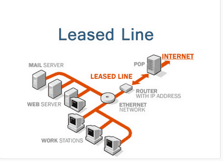 Leased Line Service