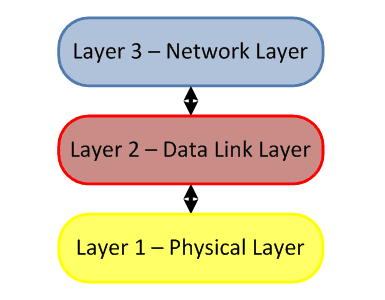 Network Layer - OSI Layer 3