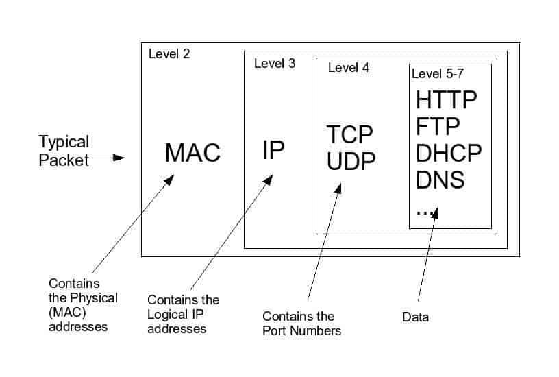 Network Packet