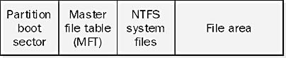 Structure of an NTFS volume