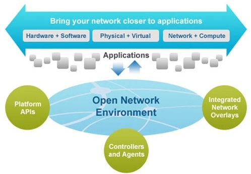 Open Network Environment Flow