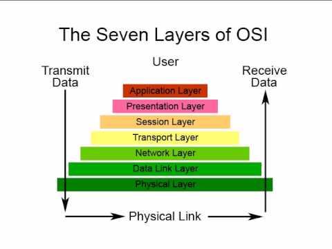 Physical Layer is the first of seven layers of the OSI Model