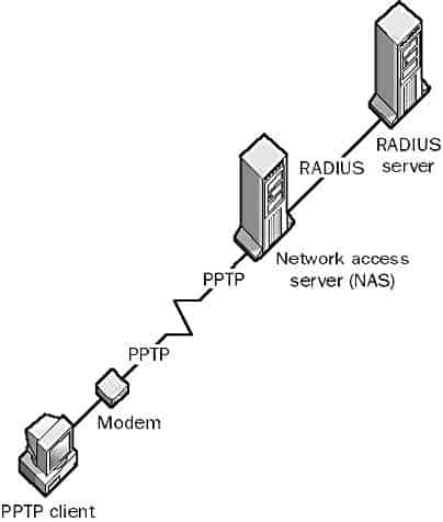 RADIUS Server in a network