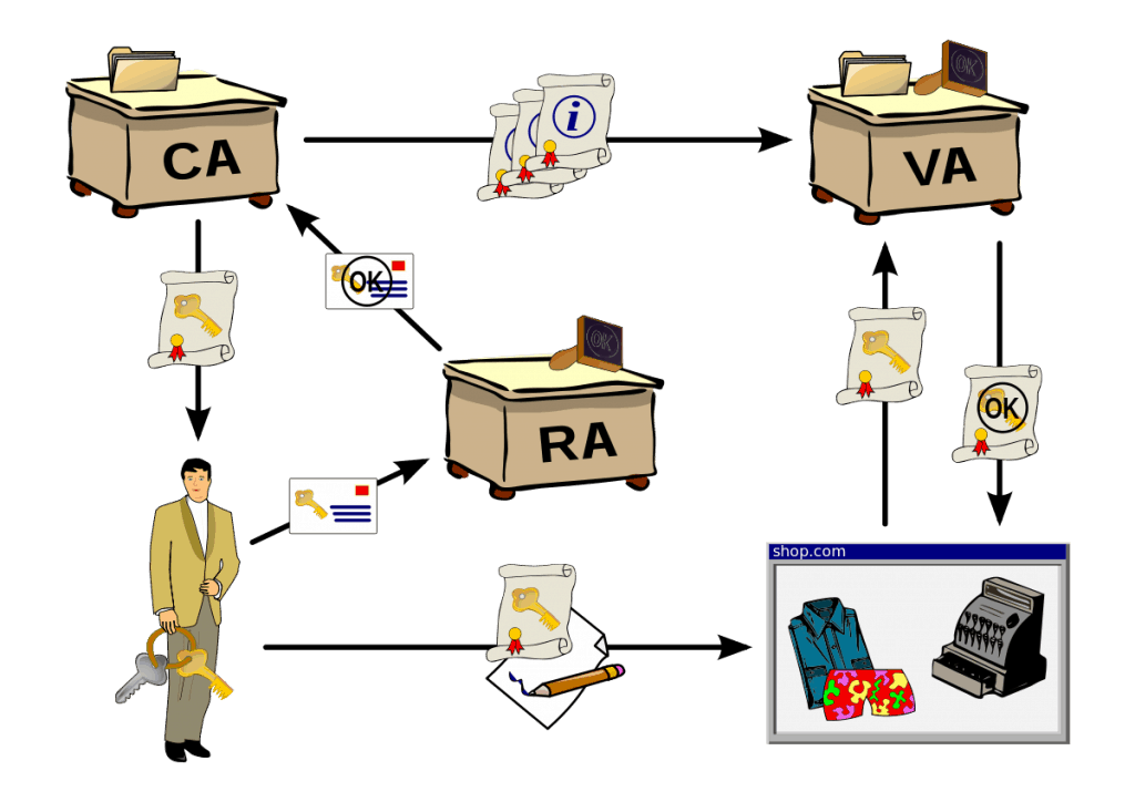 Registration Authority in the Public Key Infrastructure