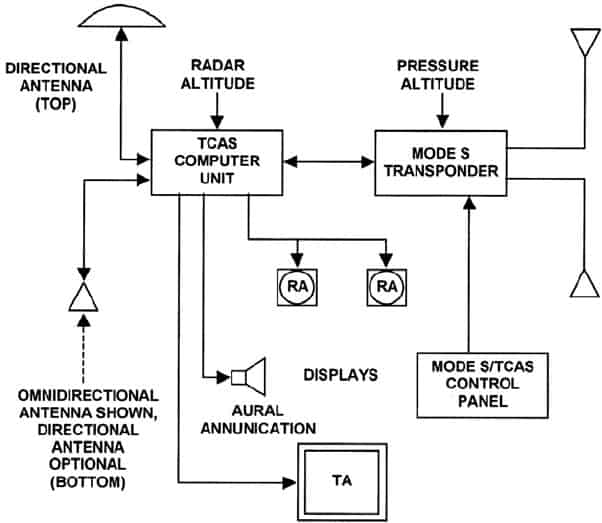 Satellite Communications Basic Diagram