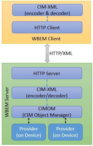 WBEM - Web-Based Enterprise Management