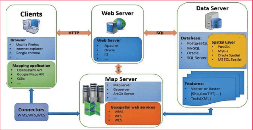 Structure of Web Mapping (Web-GIS)