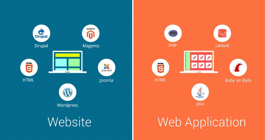 Web Site / Web Applications development tools