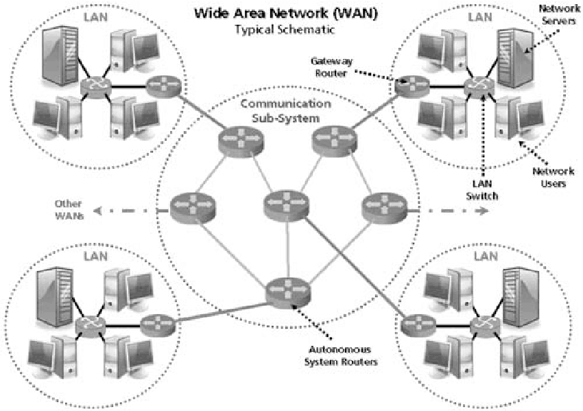 Wide Area Network (WAN) - Typical Schematic