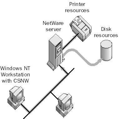 Client Services for NetWare (CSNW)