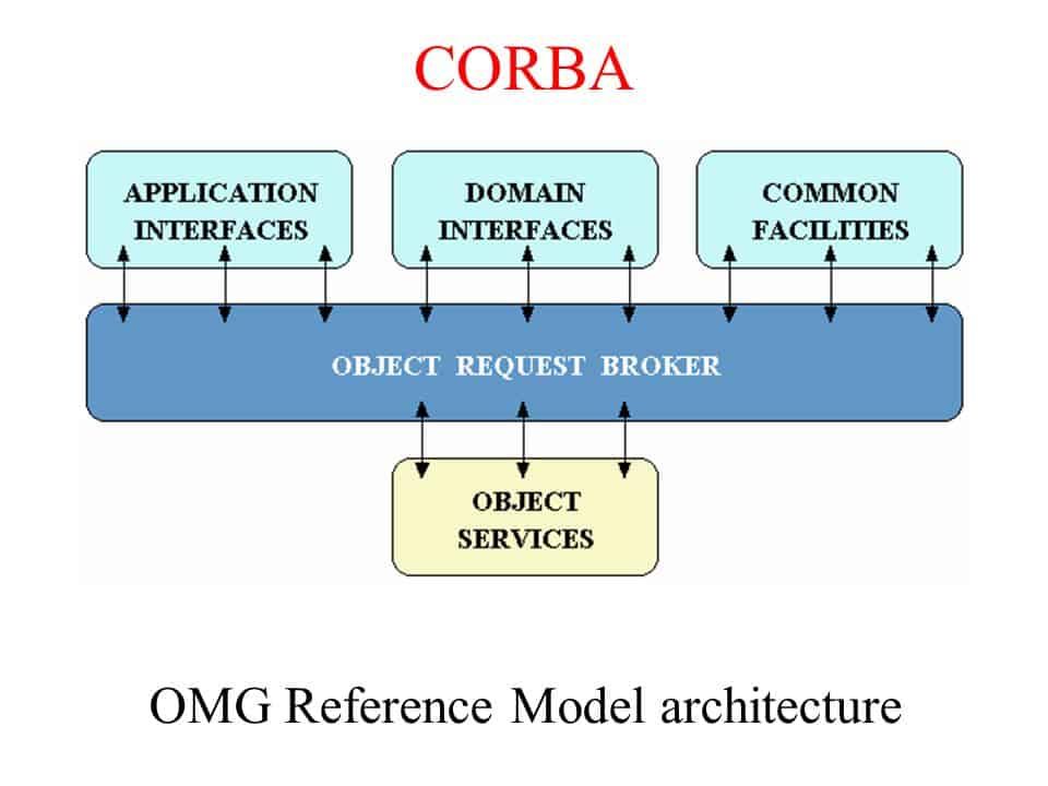 CORBA - Common Object Request Broker Architecture model