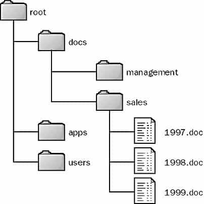 File System - A hierarchical file system