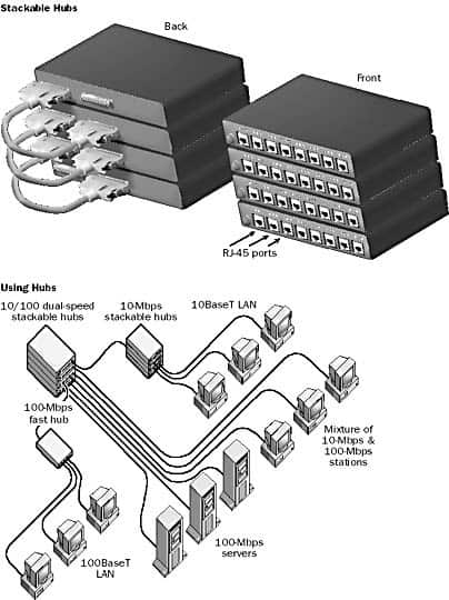 Stackable hubs and a diagram of hubs at work.