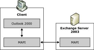 Messaging Application Programming Interface (MAPI)