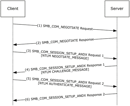 Server Message Block communication sequence