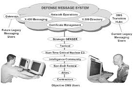 Defense Message System (DMS)