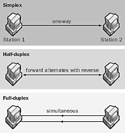 Full-duplex - difference between simplex, half-duplex and full-duplex.
