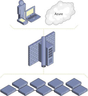 Server Management Tools (Microsoft Azure)