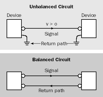 The return-path conductor of the unbalanced line is at ground potential. The return-path conductor of the balanced line carries a signal.