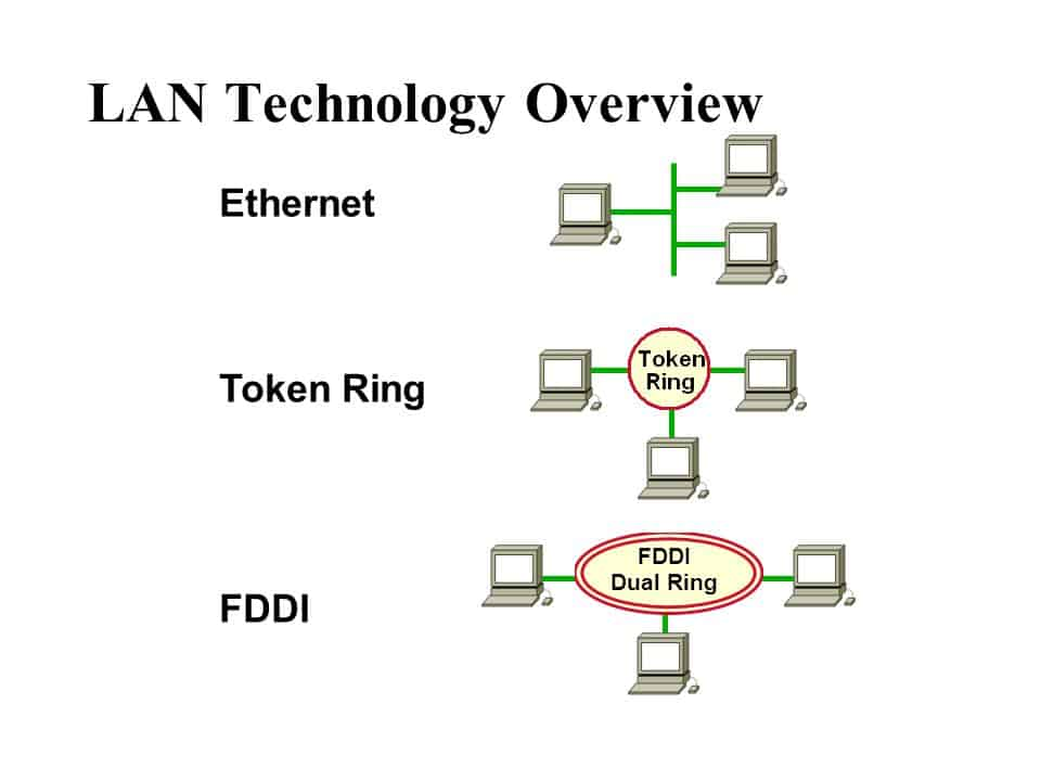 Ethernet, Token Ring and FDDI - Architecture - Network of Computers classification
