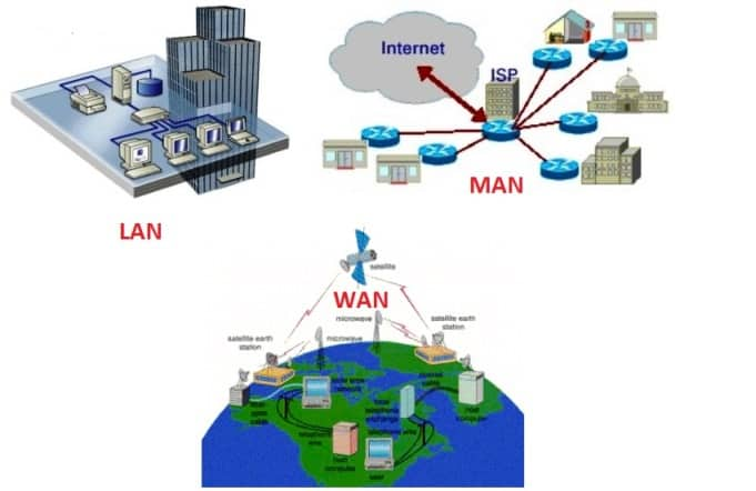 LAN, MAN and WAN - Physical size - Network of Computers