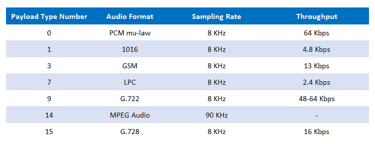 Some of the audio payload types currently supported by RTP.