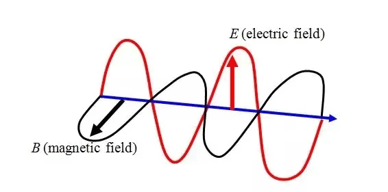 Electromagnetic Waves (electric field and magnetic field)