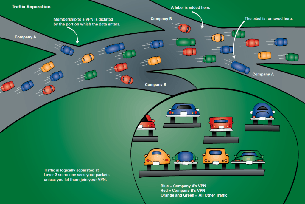 """MPLS Trafic Separation (Figure from """"Cisco Networking Simplified (2008). See References Section"""