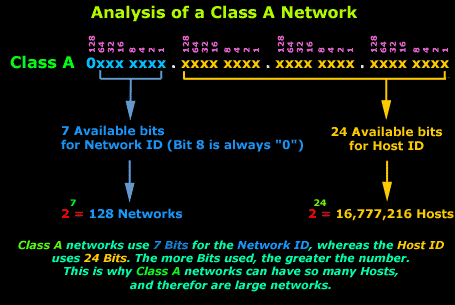 Network ID on a Class A Network